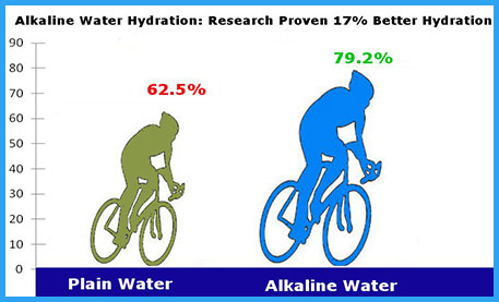 why alkaline is better
