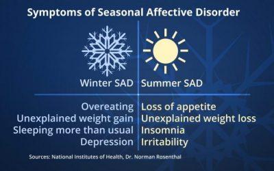 signs of seasonal affective disorder