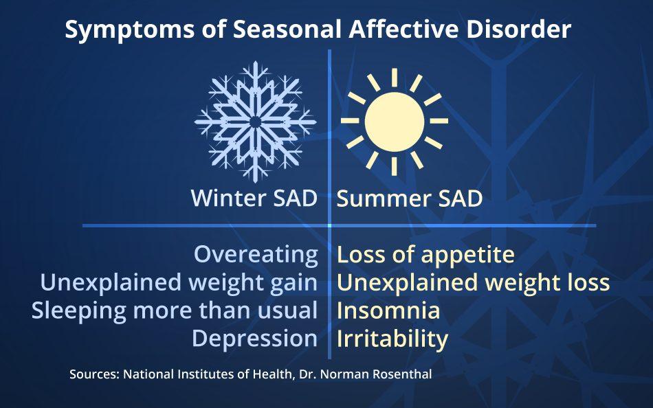 treatment for seasonal affective disorder